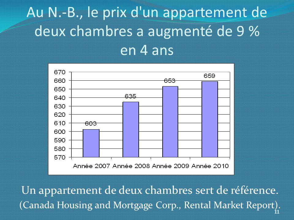 Au N.-B., le prix d un appartement de deux chambres a augmenté de 9 % en 4 ans