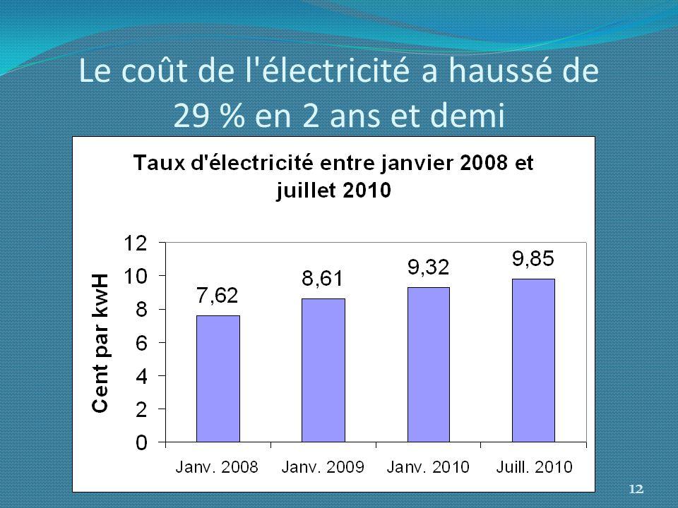 Le coût de l électricité a haussé de 29 % en 2 ans et demi