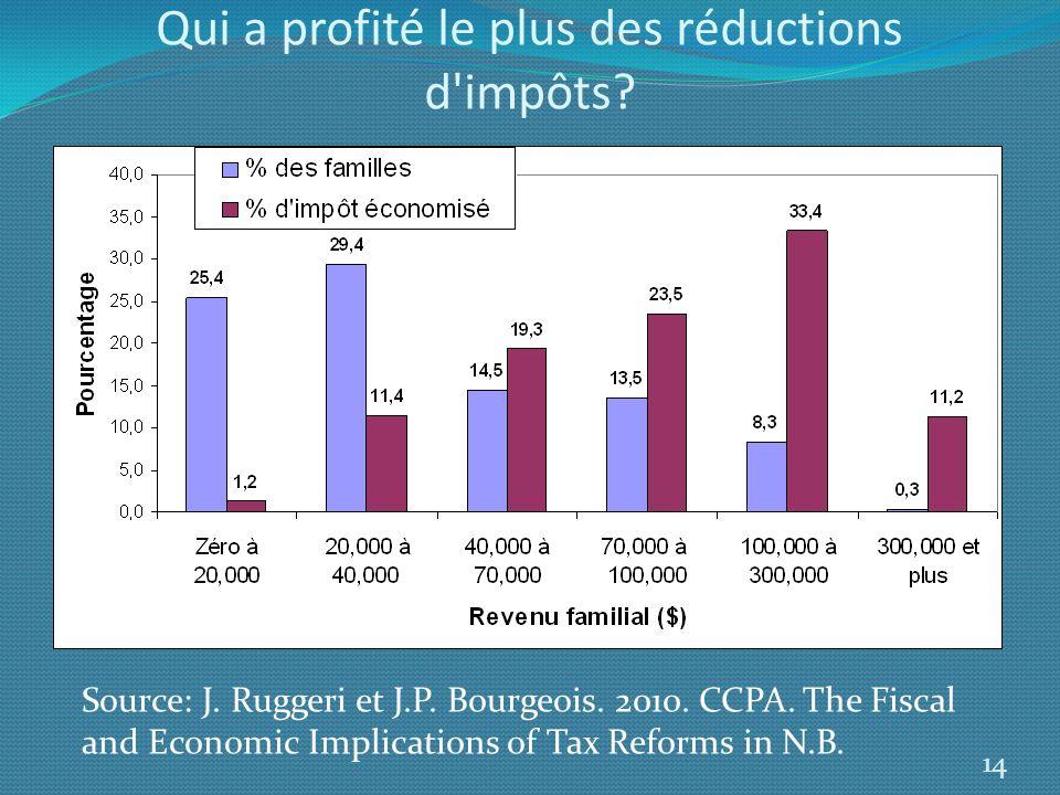 Qui a profité le plus des réductions d impôts