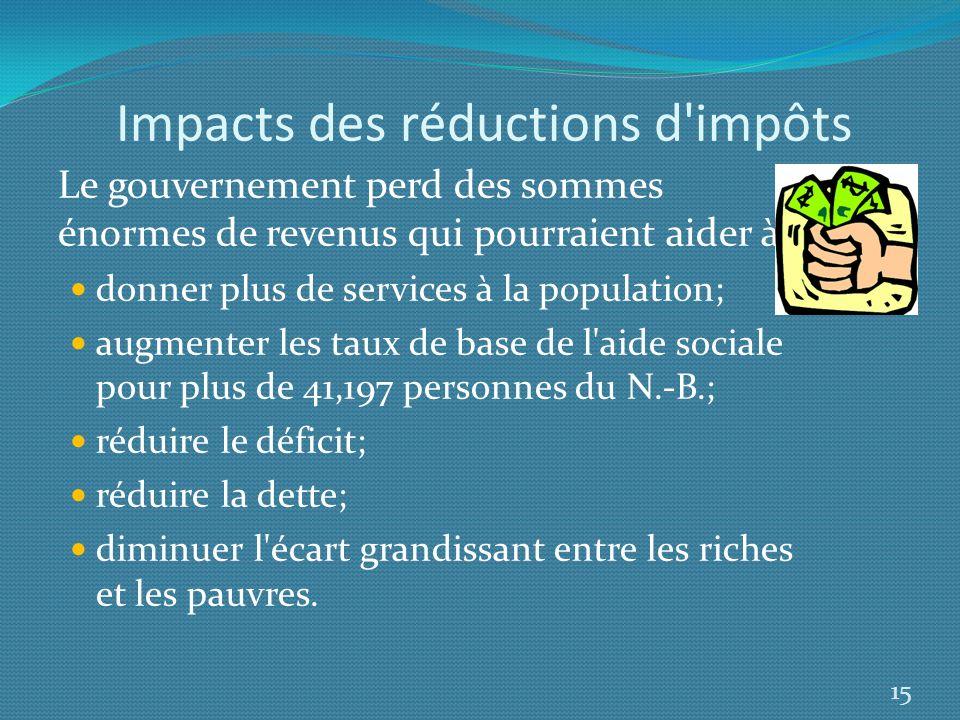 Impacts des réductions d impôts