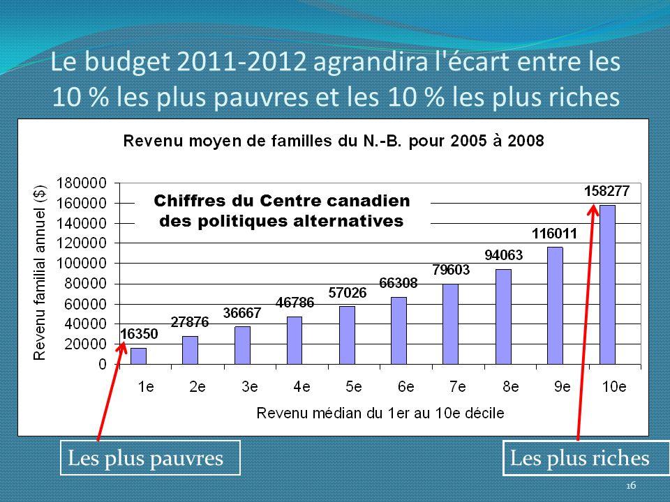 Chiffres du Centre canadien des politiques alternatives
