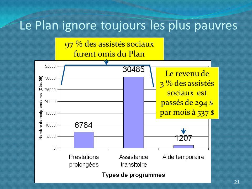 Le Plan ignore toujours les plus pauvres