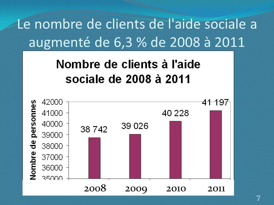 Le nombre de clients de l aide sociale a augmenté de 6,3 % de 2008 à 2011