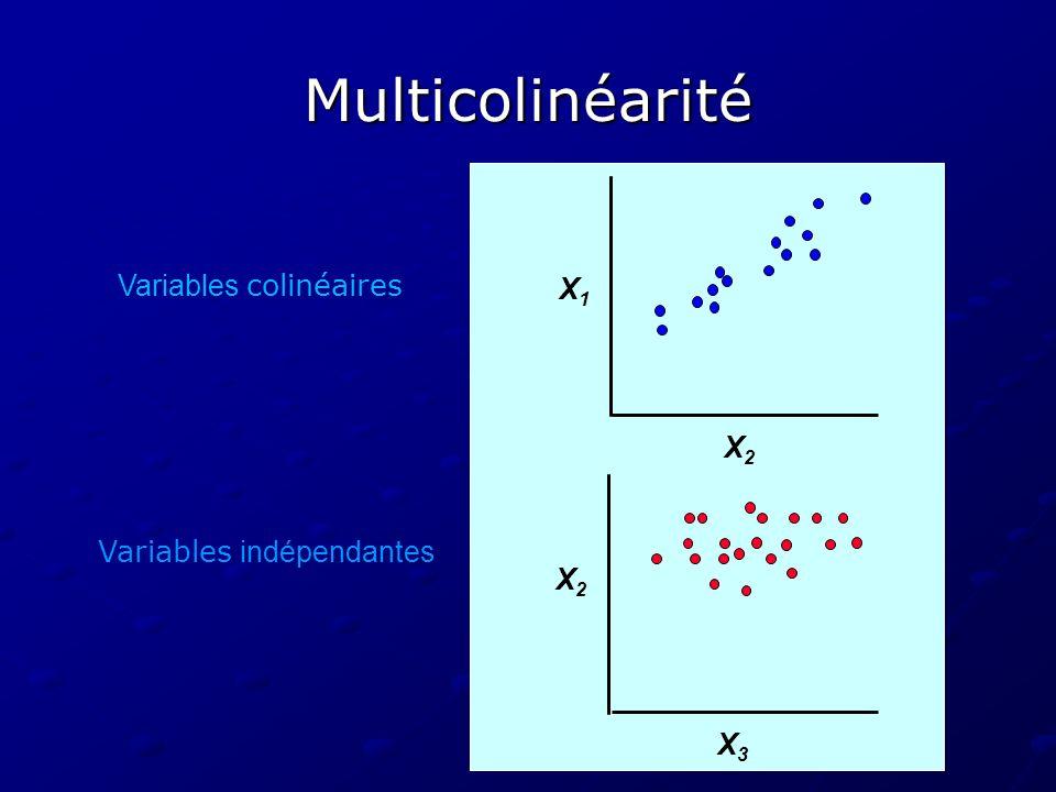 Multicolinéarité Variables colinéaires X1 X2 Variables indépendantes
