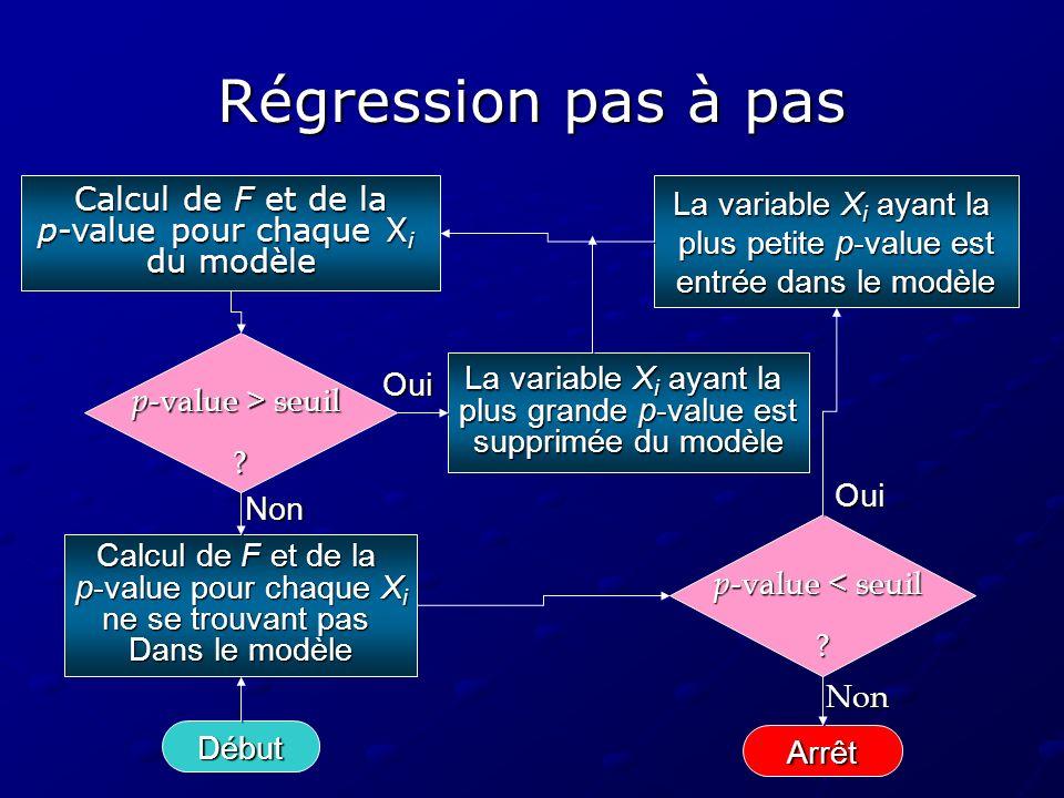 Régression pas à pas Calcul de F et de la p-value pour chaque Xi