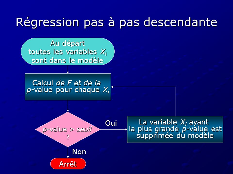 Régression pas à pas descendante