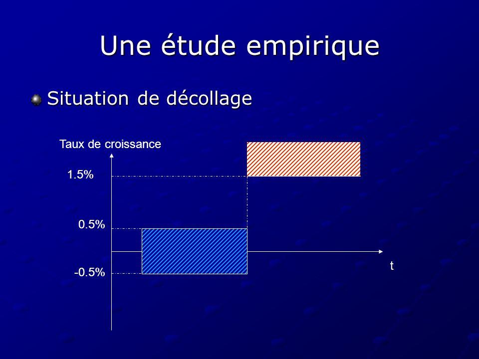 Une étude empirique Situation de décollage Taux de croissance 1.5%