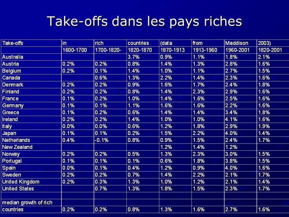 Take-offs dans les pays riches