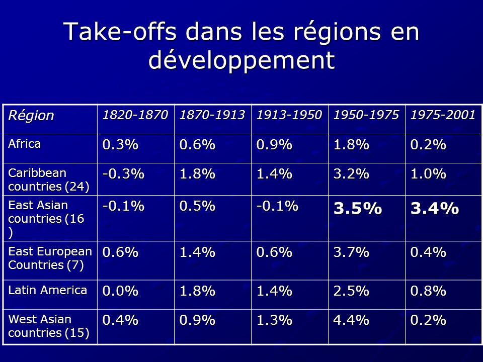 Take-offs dans les régions en développement