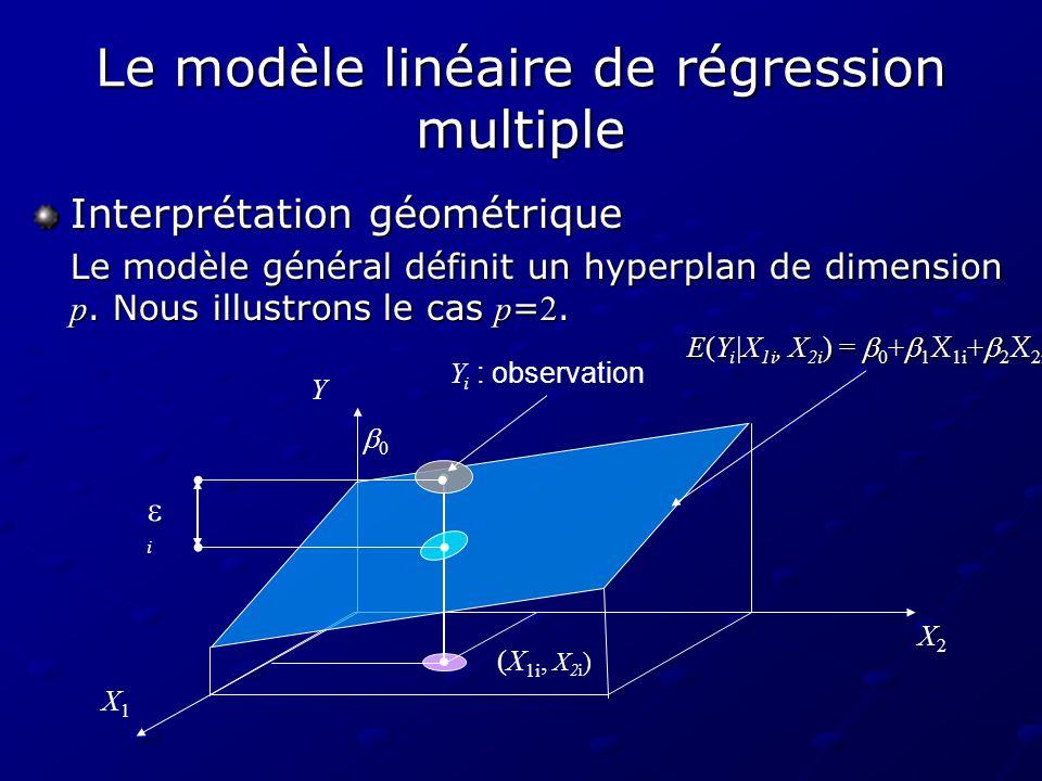 Le modèle linéaire de régression multiple
