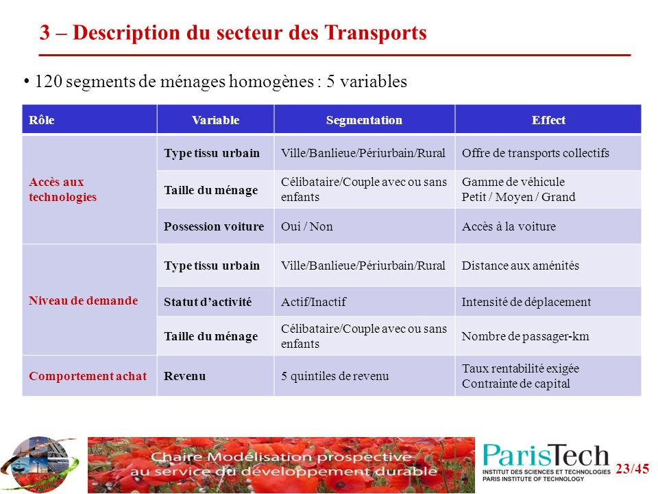 3 – Description du secteur des Transports