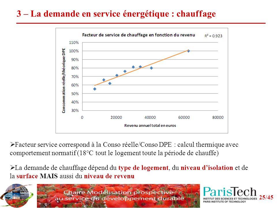 3 – La demande en service énergétique : chauffage