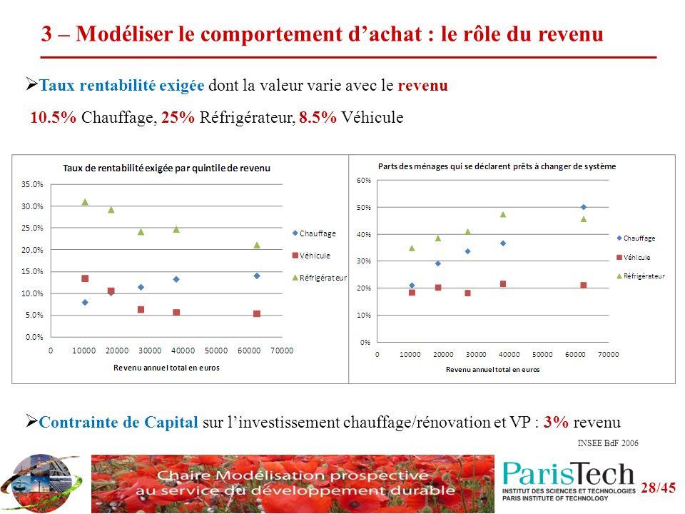 3 – Modéliser le comportement d'achat : le rôle du revenu