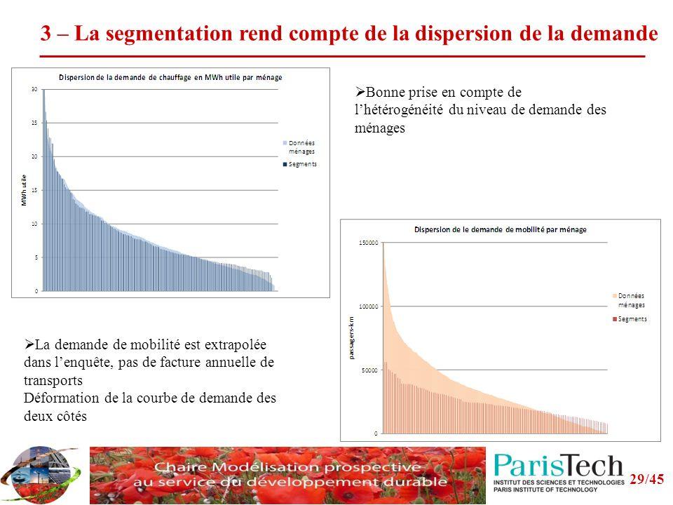 3 – La segmentation rend compte de la dispersion de la demande