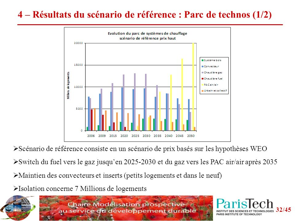 4 – Résultats du scénario de référence : Parc de technos (1/2)