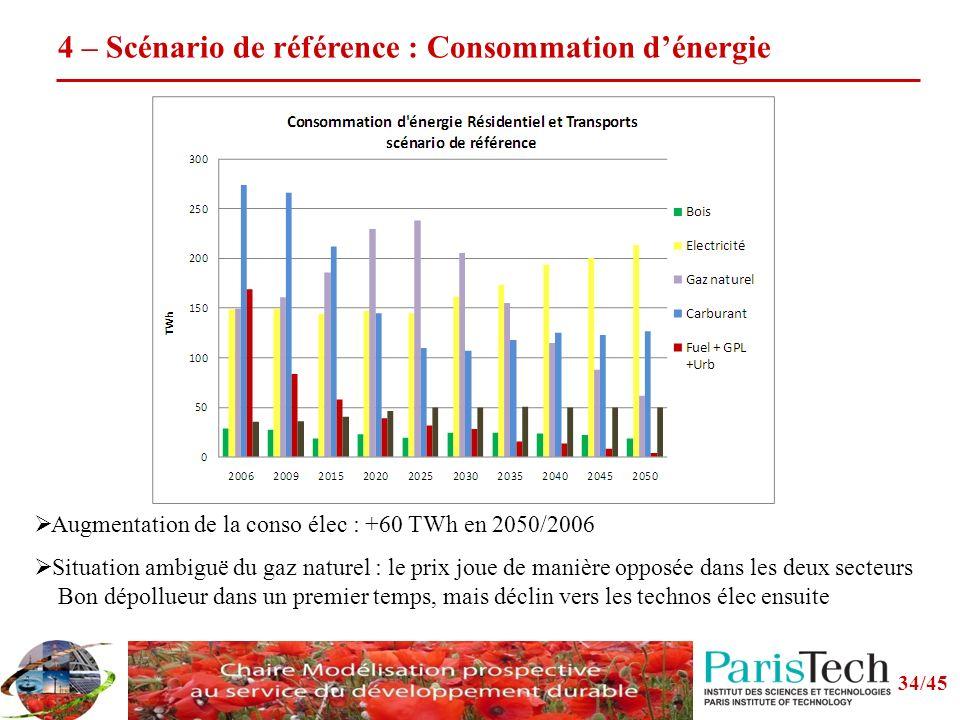 4 – Scénario de référence : Consommation d'énergie