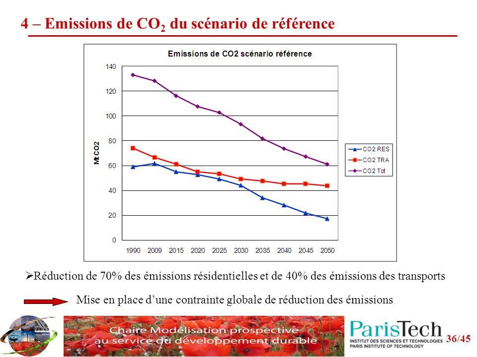 4 – Emissions de CO2 du scénario de référence