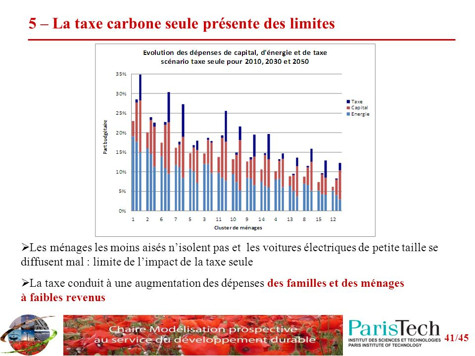5 – La taxe carbone seule présente des limites