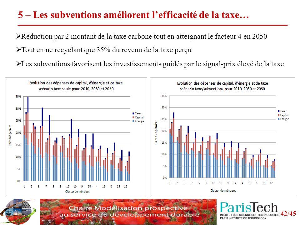 5 – Les subventions améliorent l'efficacité de la taxe…