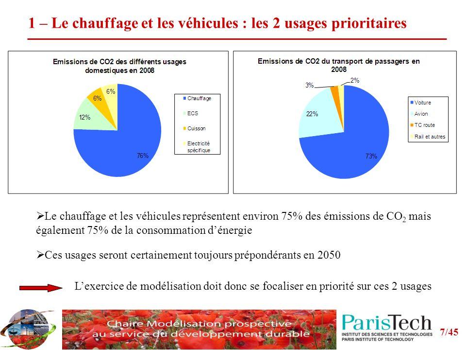 1 – Le chauffage et les véhicules : les 2 usages prioritaires
