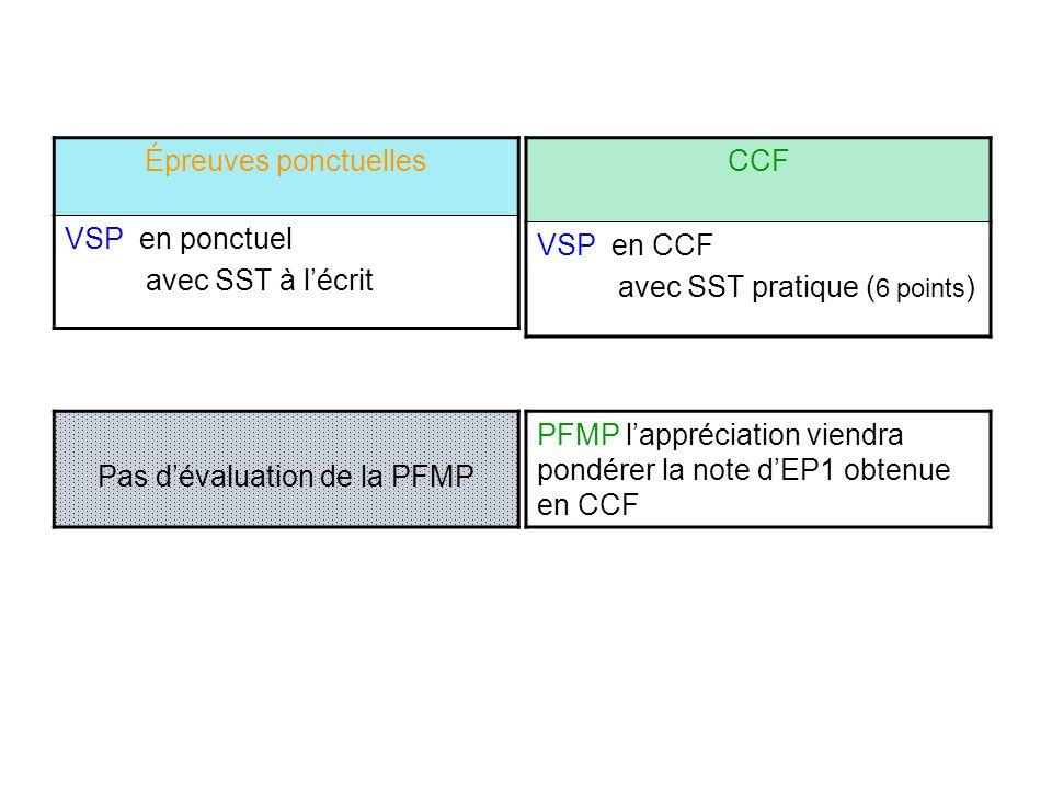 Pas d'évaluation de la PFMP