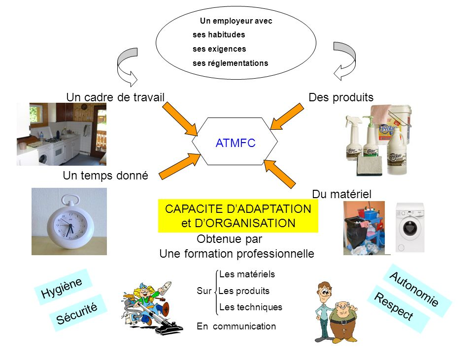 CAPACITE D'ADAPTATION et D'ORGANISATION