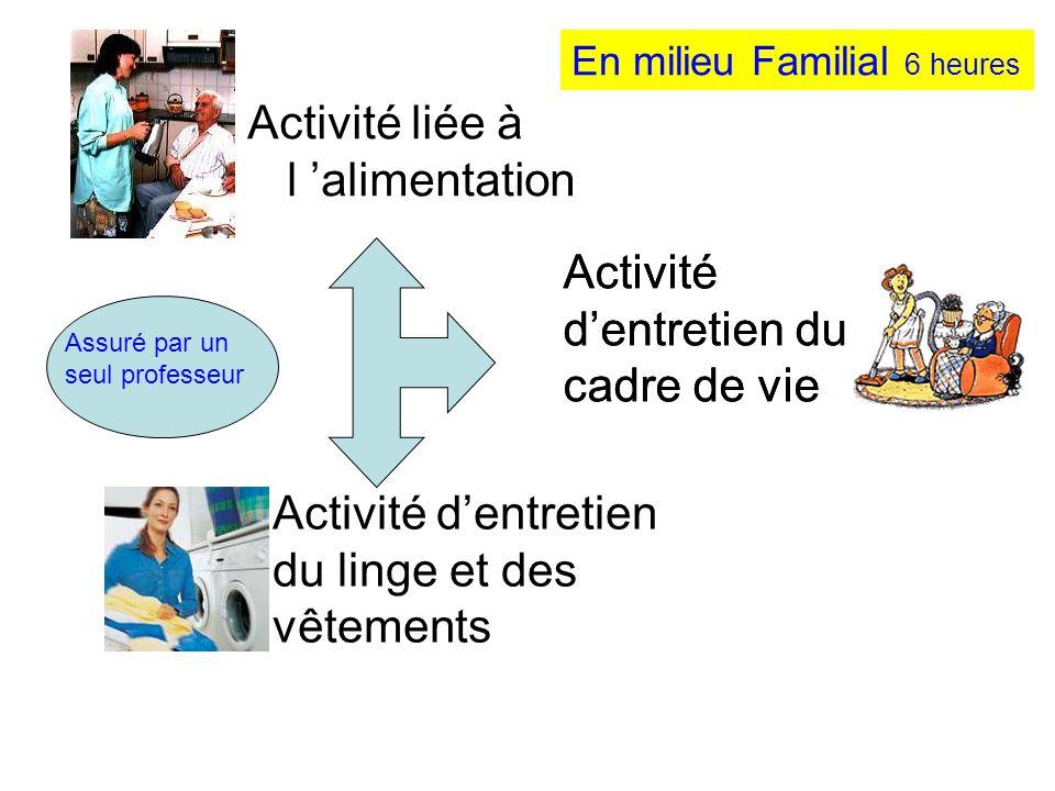 Activité liée à l 'alimentation