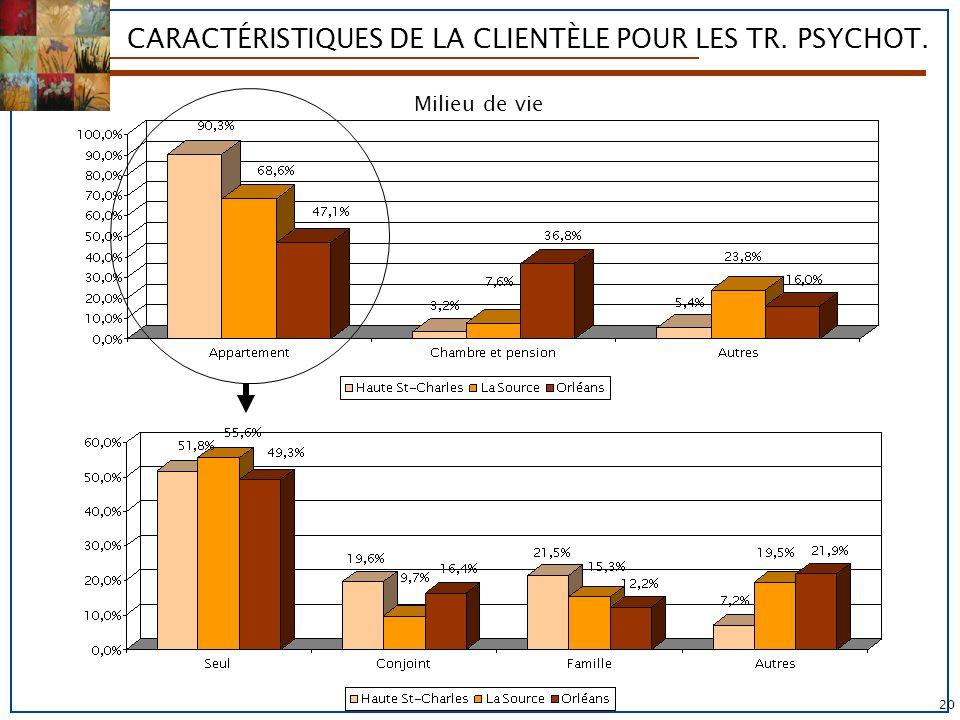 CARACTÉRISTIQUES DE LA CLIENTÈLE POUR LES TR. PSYCHOT.