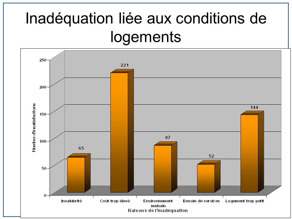 Inadéquation liée aux conditions de logements