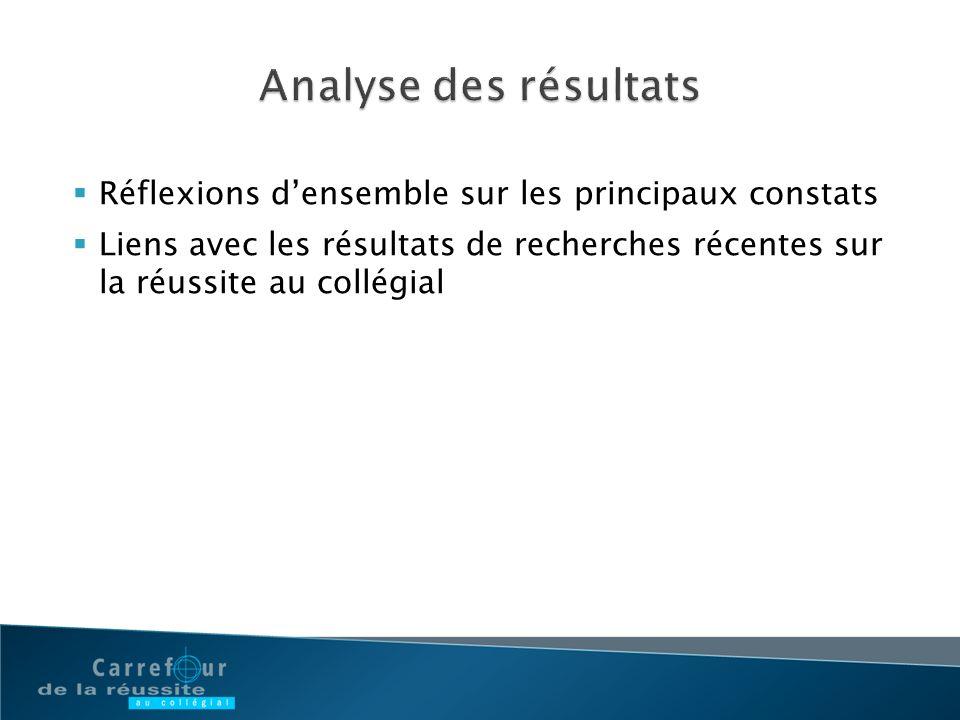 Analyse des résultats Réflexions d'ensemble sur les principaux constats.