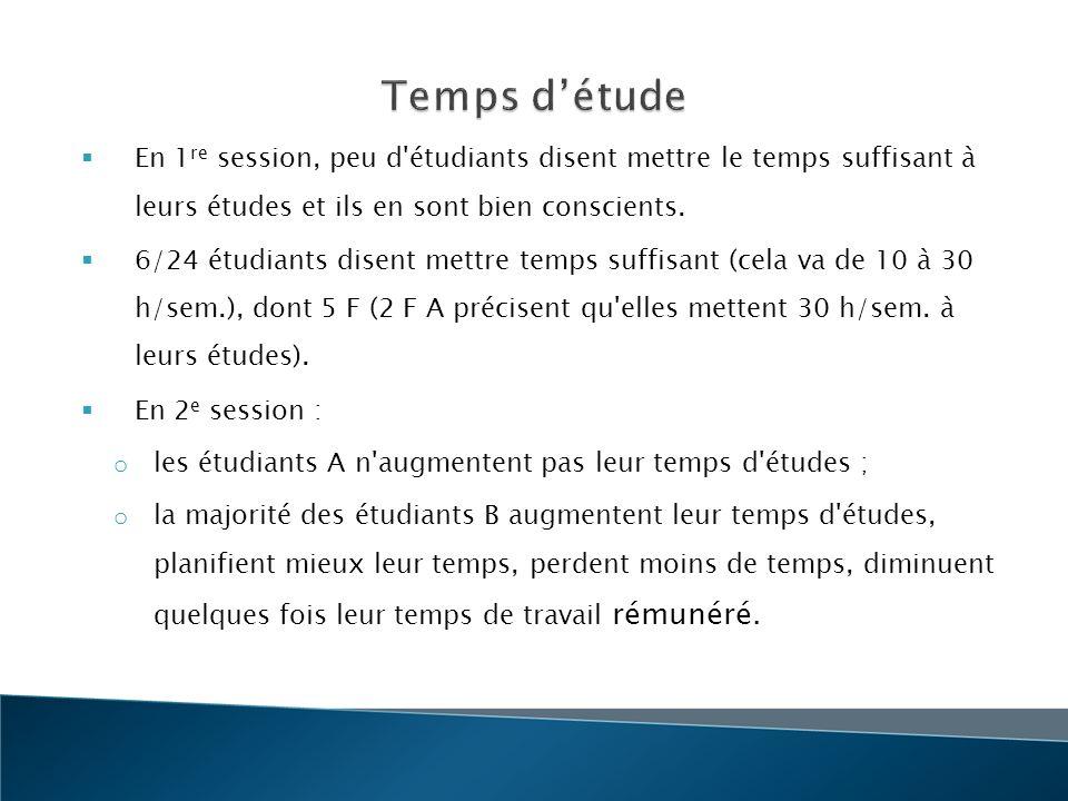 Temps d'étude En 1re session, peu d étudiants disent mettre le temps suffisant à leurs études et ils en sont bien conscients.