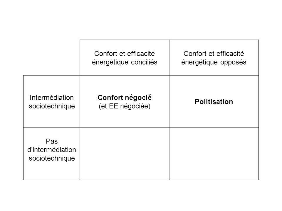 Confort et efficacité énergétique conciliés