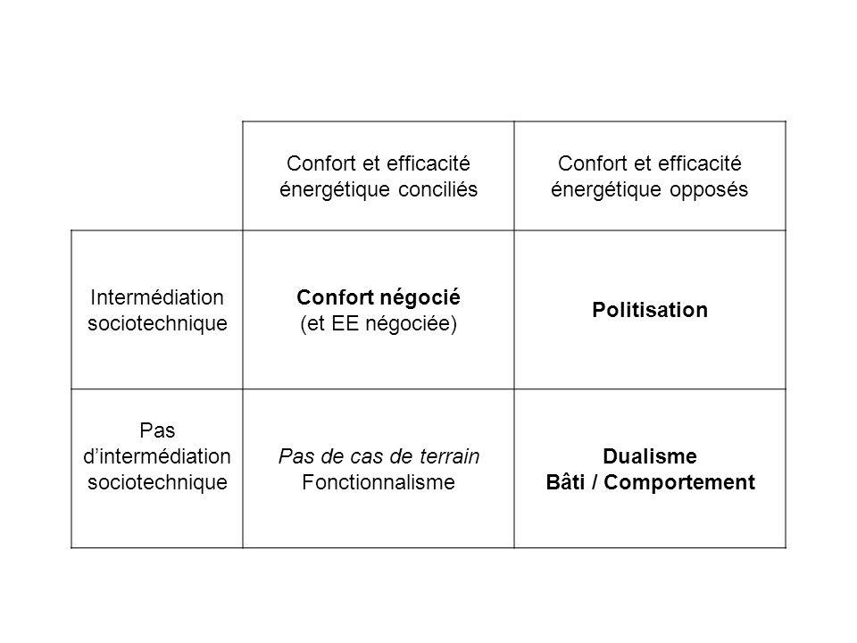 Dualisme Bâti / Comportement