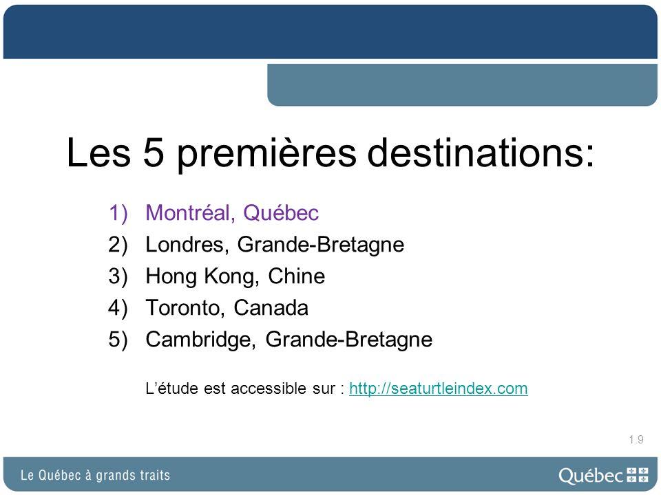Les 5 premières destinations: