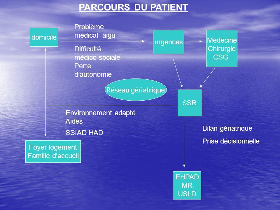 PARCOURS DU PATIENT Problème médical aigu domicile Médecine urgences