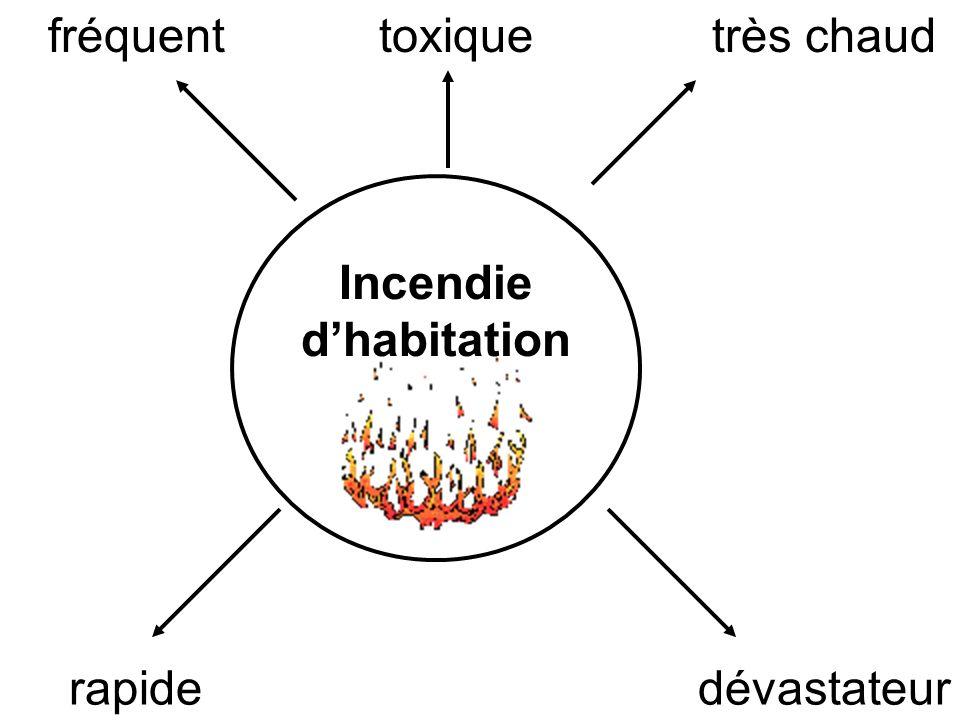 Incendie d'habitation