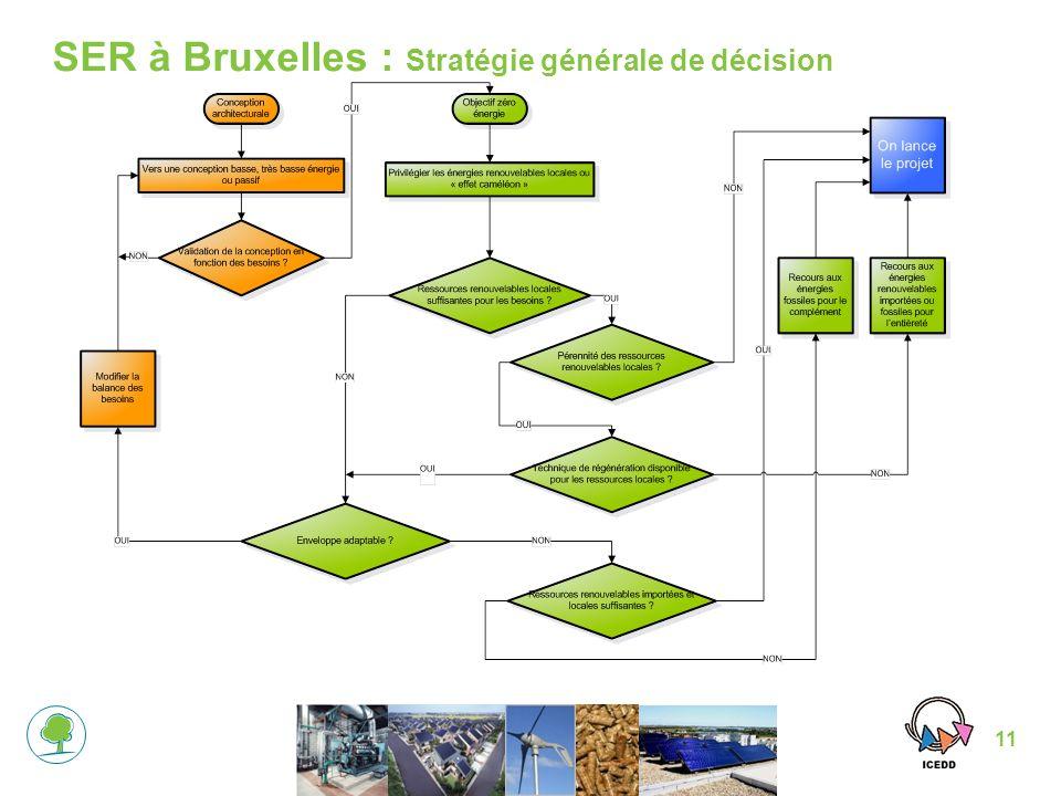 SER à Bruxelles : Stratégie générale de décision