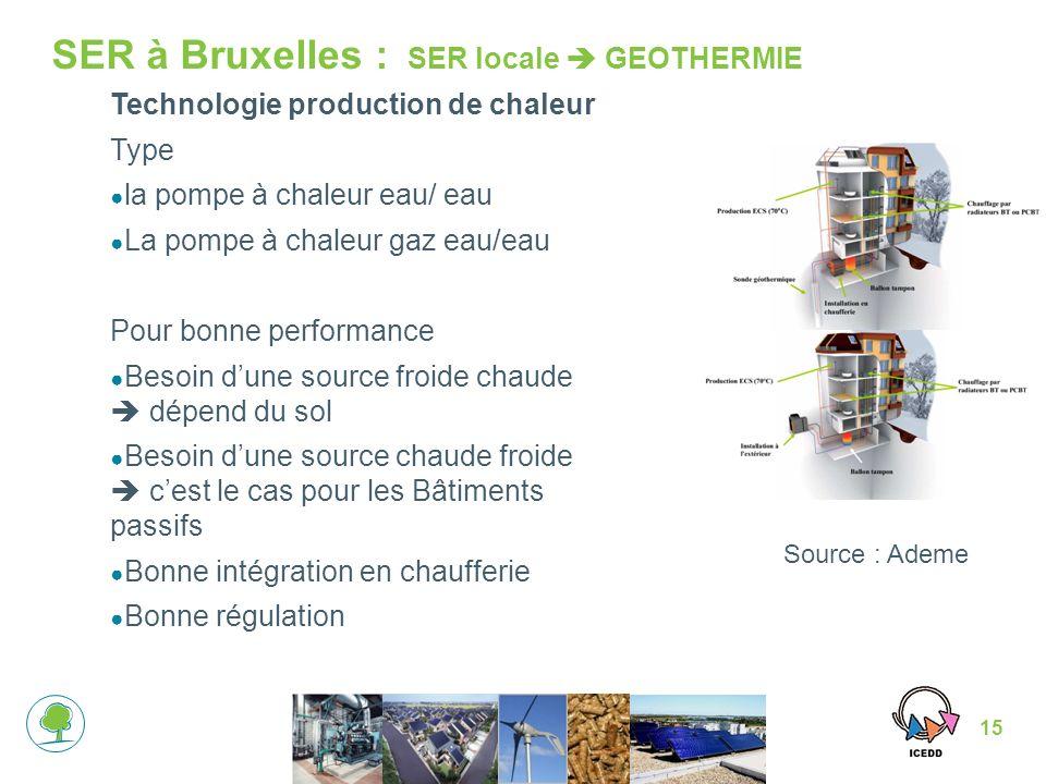SER à Bruxelles : SER locale  GEOTHERMIE