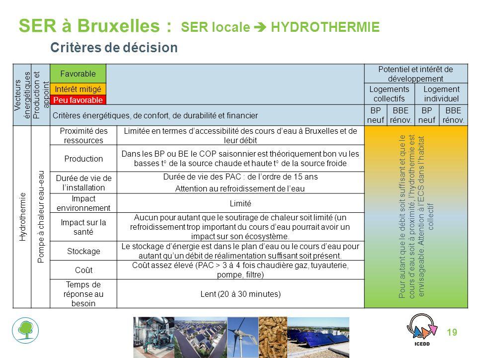 SER à Bruxelles : SER locale  HYDROTHERMIE