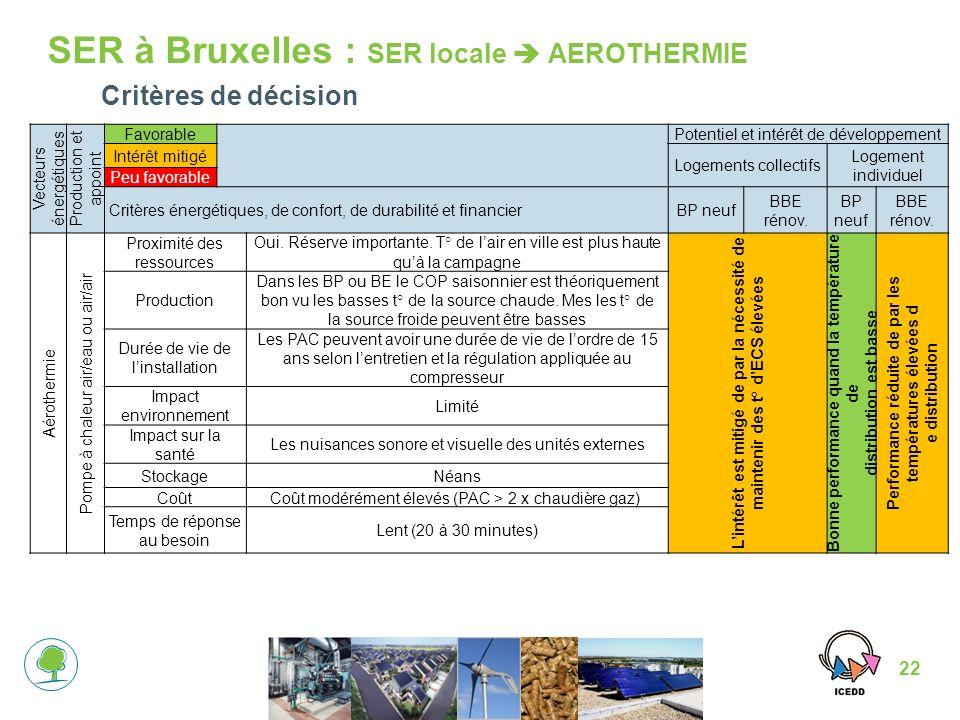 SER à Bruxelles : SER locale  AEROTHERMIE