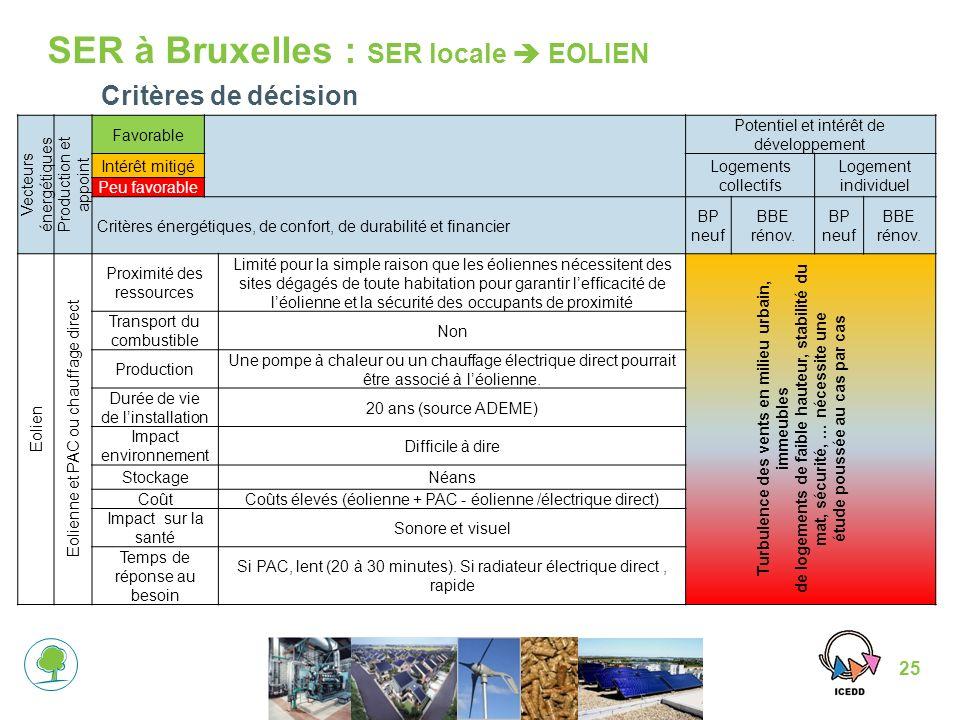 SER à Bruxelles : SER locale  EOLIEN
