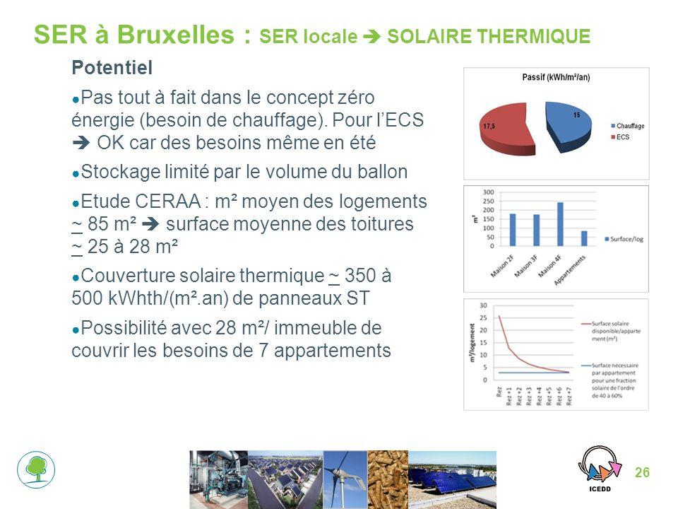 SER à Bruxelles : SER locale  SOLAIRE THERMIQUE