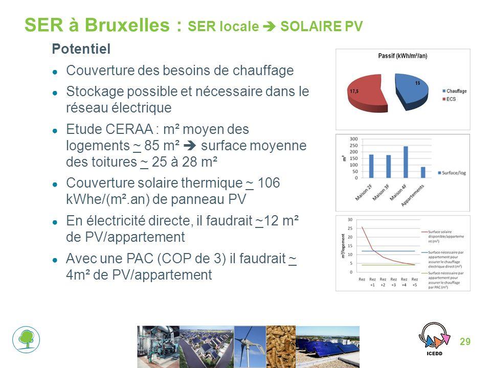 SER à Bruxelles : SER locale  SOLAIRE PV