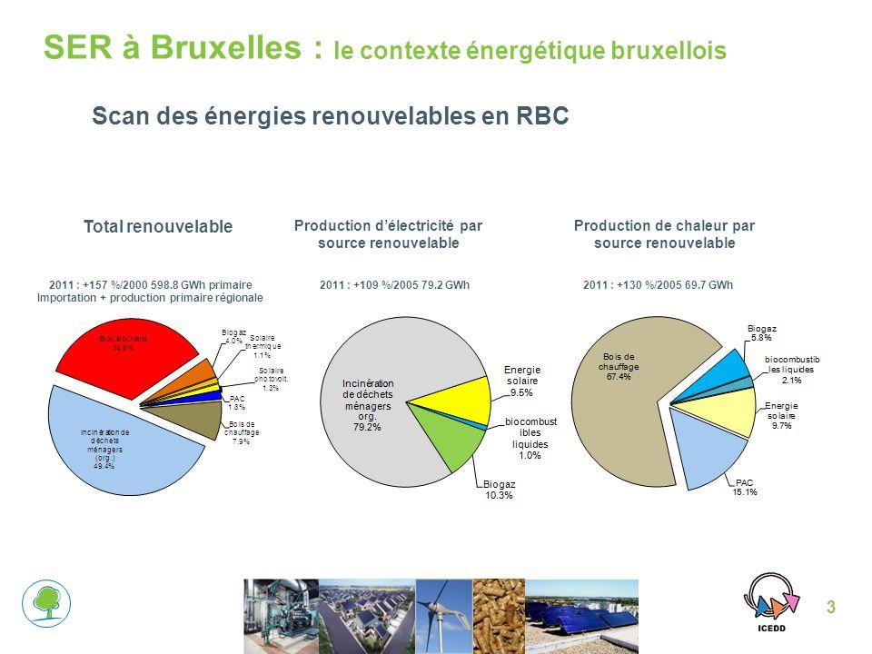 SER à Bruxelles : le contexte énergétique bruxellois