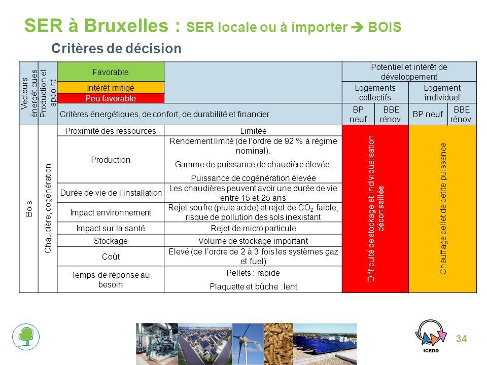 SER à Bruxelles : SER locale ou à importer  BOIS