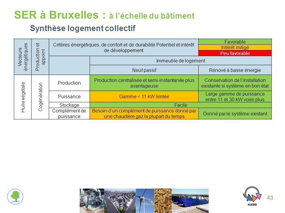 SER à Bruxelles : à l'échelle du bâtiment