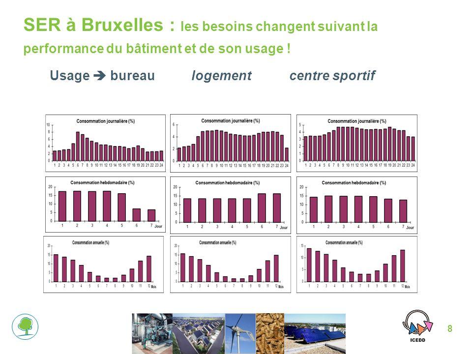 SER à Bruxelles : les besoins changent suivant la performance du bâtiment et de son usage !