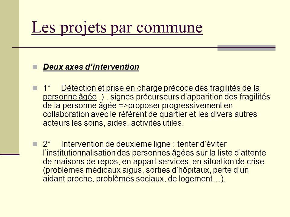 Les projets par commune