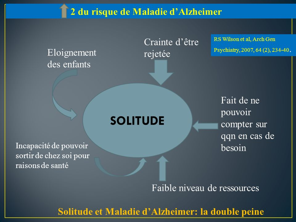 Solitude et Maladie d'Alzheimer: la double peine