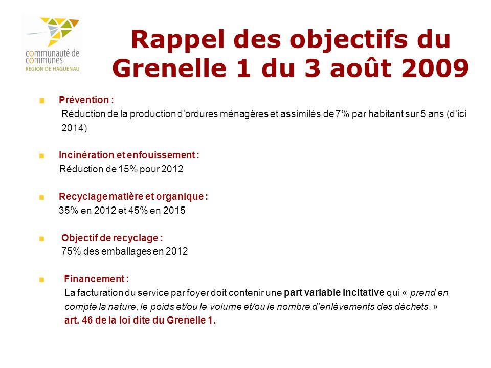 Rappel des objectifs du Grenelle 1 du 3 août 2009
